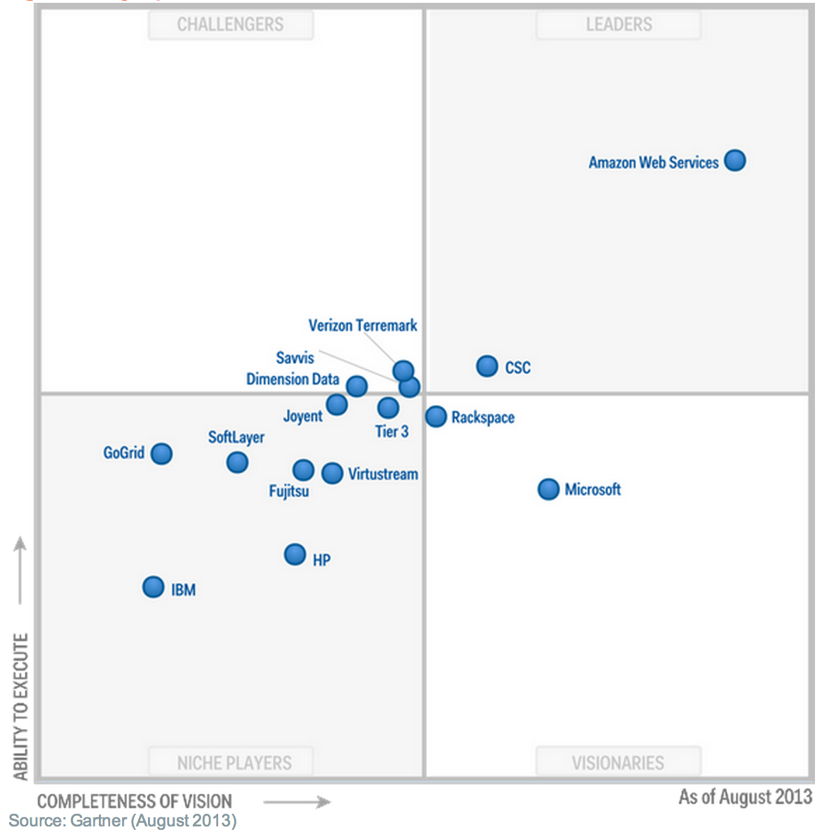 Gartner 2013 Cloud Hosting Comparison