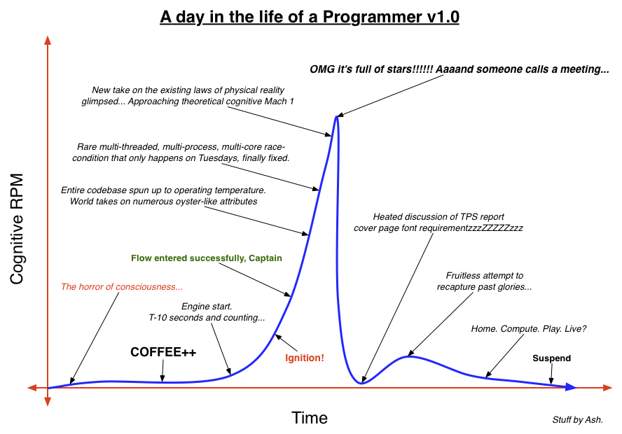 A Day In The Life Of A Programmer